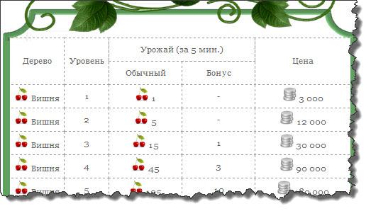 Таблица уровней