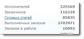 Статистика биржи