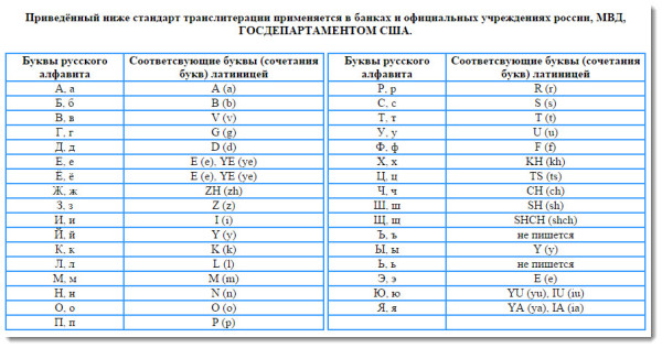 таблица транслитерации