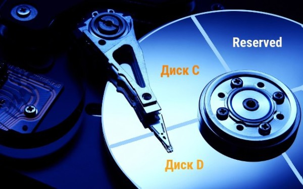 как добавить свободное место с диска d на диск c